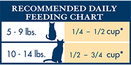 Blue Natural KM Cats Feeding Chart